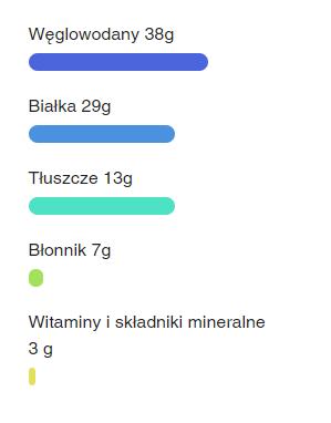 makroskladniki huel powder