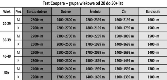 test coopera dla doroslych