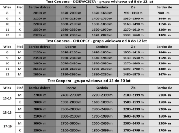 test coopera dla dzieci